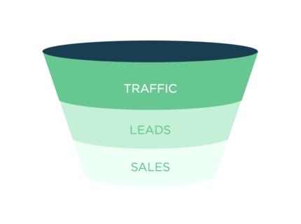 Embudos de ventas con resultados