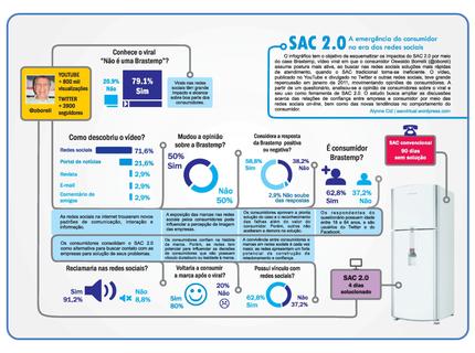 Infográfico para acadêmico e corporativo